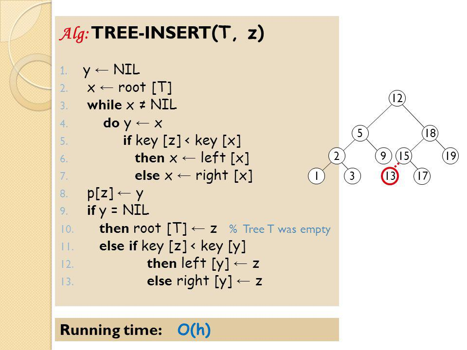 Alg: TREE-INSERT(T, z) Running time: O(h) y ← NIL x ← root [T]